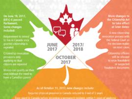 Citizenship Act Changes